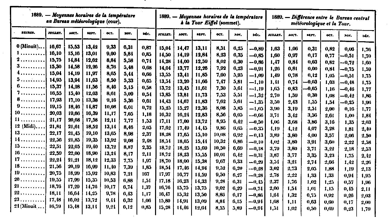 Observations m t orologiques de 1889 prises sur la tour eiffel for Bureau tableau 2 en 1