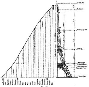 Calendrier du montage de la tour Eiffel